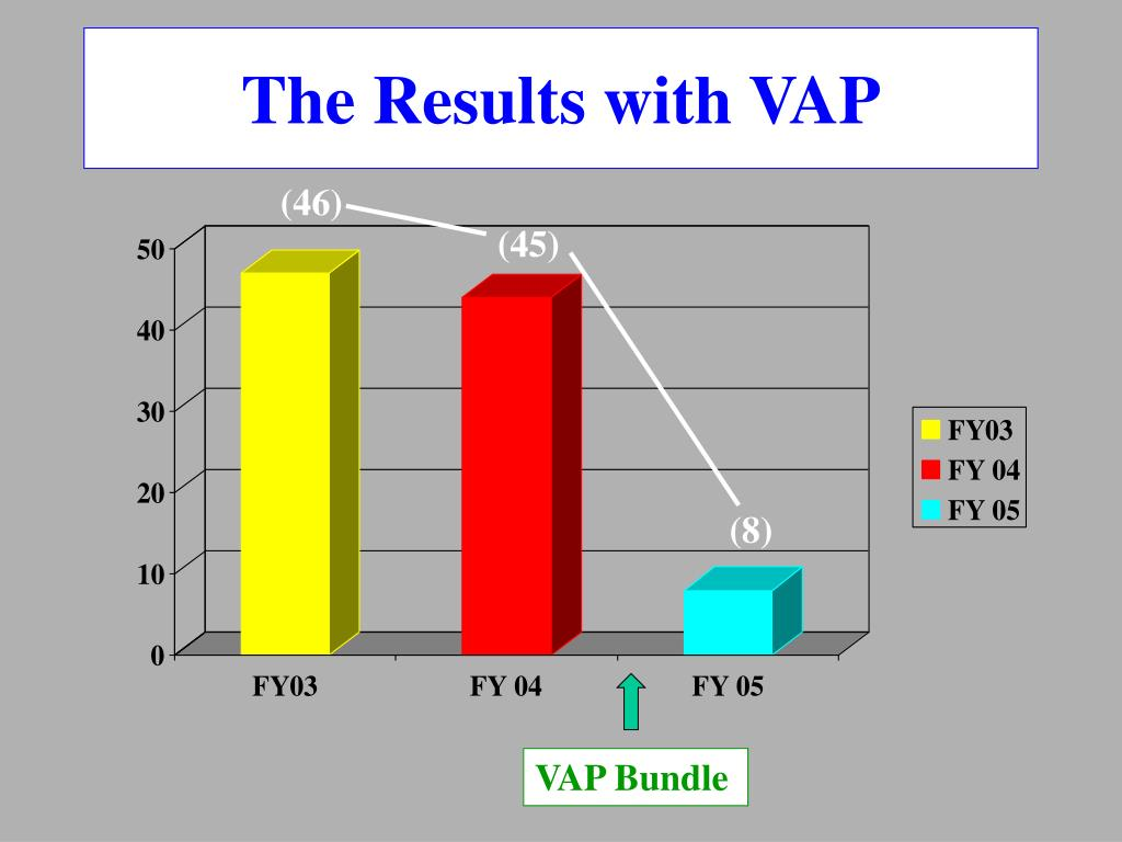 The Results with VAP