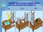 16 000 low income people show us how broken the system is