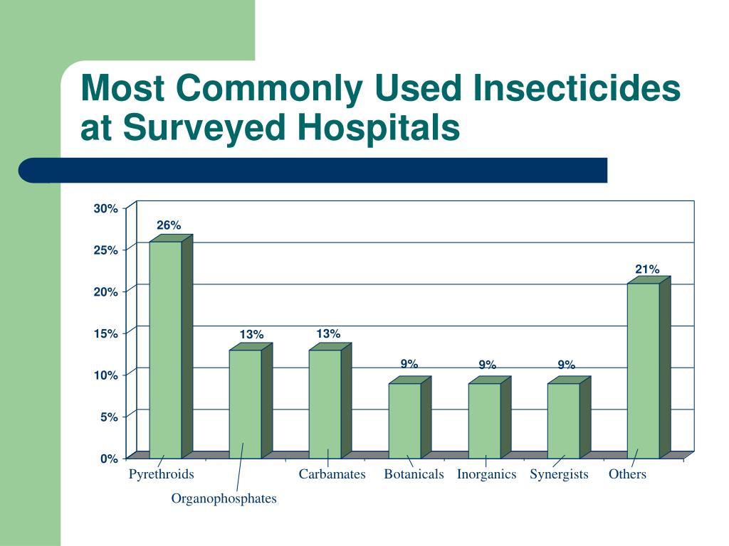 Most Commonly Used Insecticides at Surveyed Hospitals