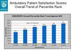 ambulatory patient satisfaction scores overall trend of percentile rank