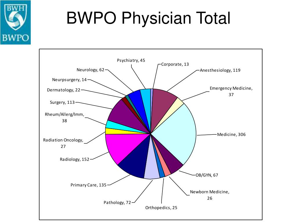 BWPO Physician Total