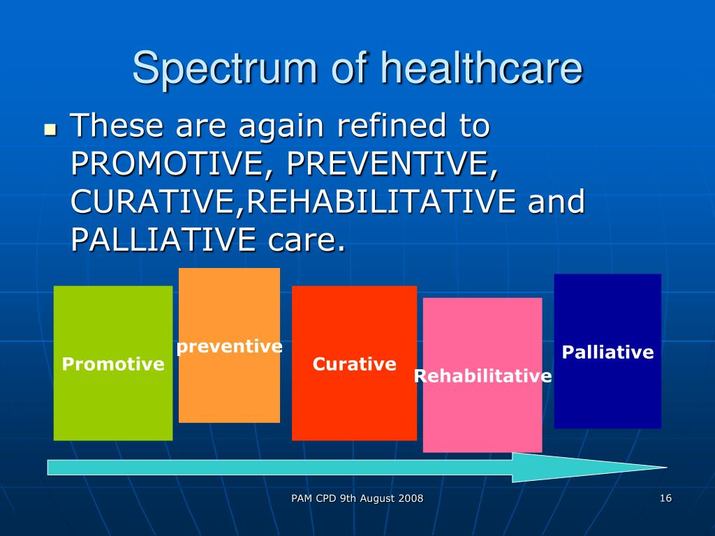 Spectrum of healthcare