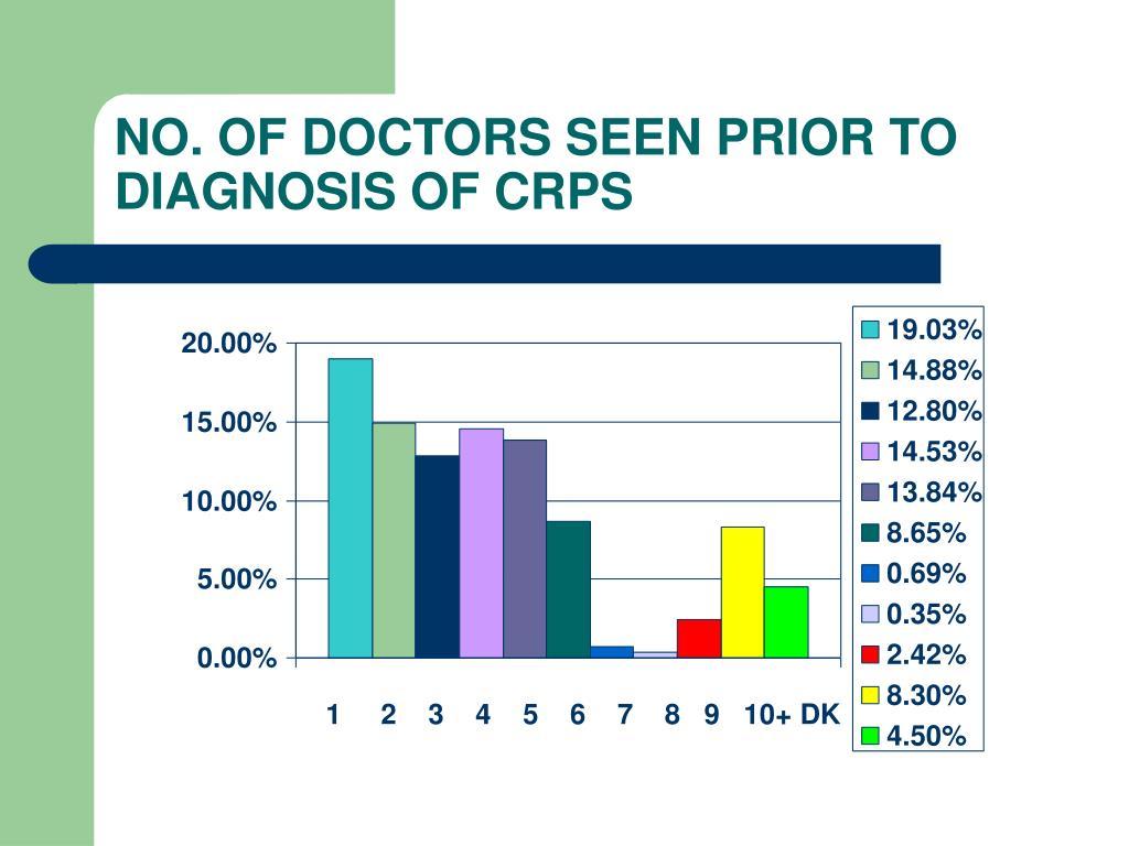 NO. OF DOCTORS SEEN PRIOR TO DIAGNOSIS OF CRPS