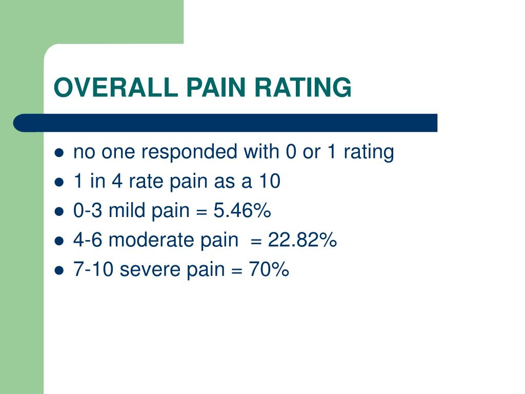 OVERALL PAIN RATING