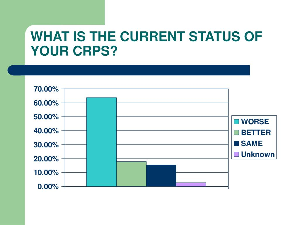 WHAT IS THE CURRENT STATUS OF YOUR CRPS?