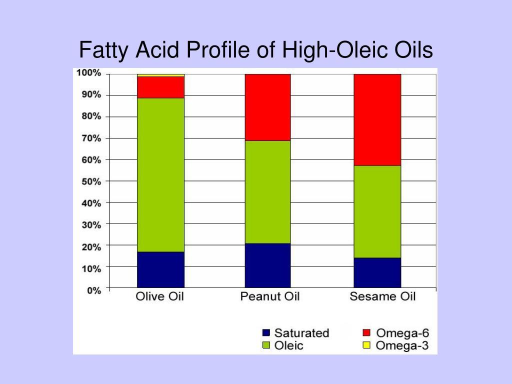 Fatty Acid Profile of High-Oleic Oils