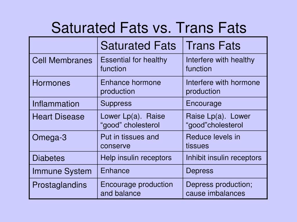 Saturated Fats vs. Trans Fats