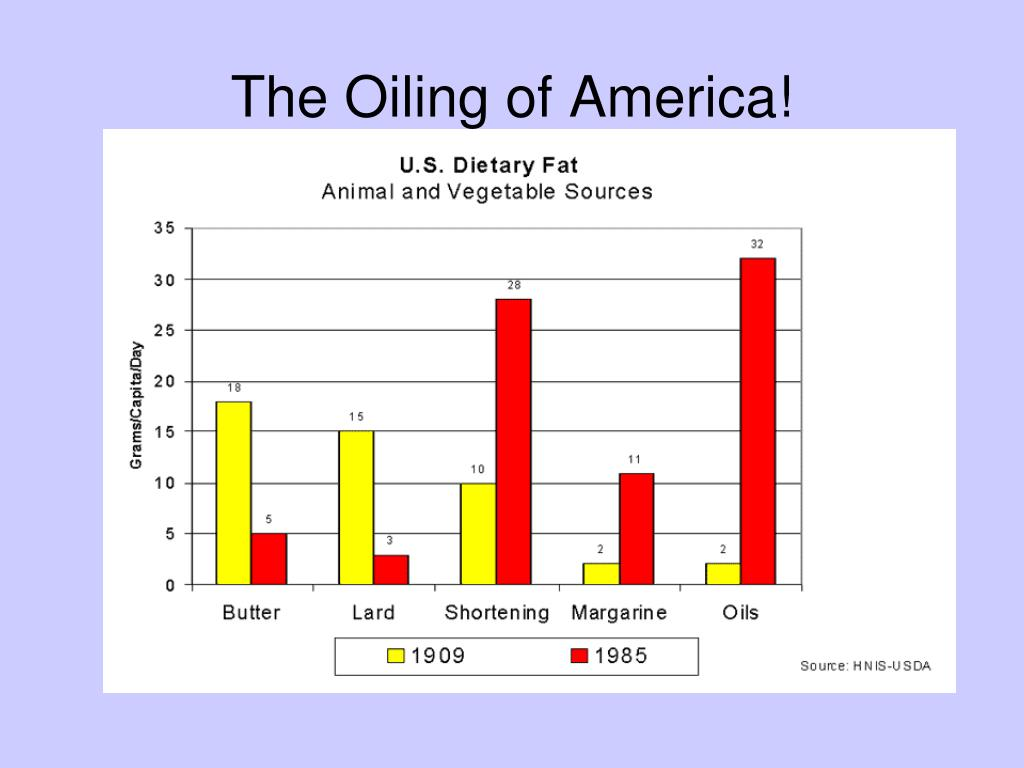 The Oiling of America!