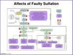affects of faulty sulfation