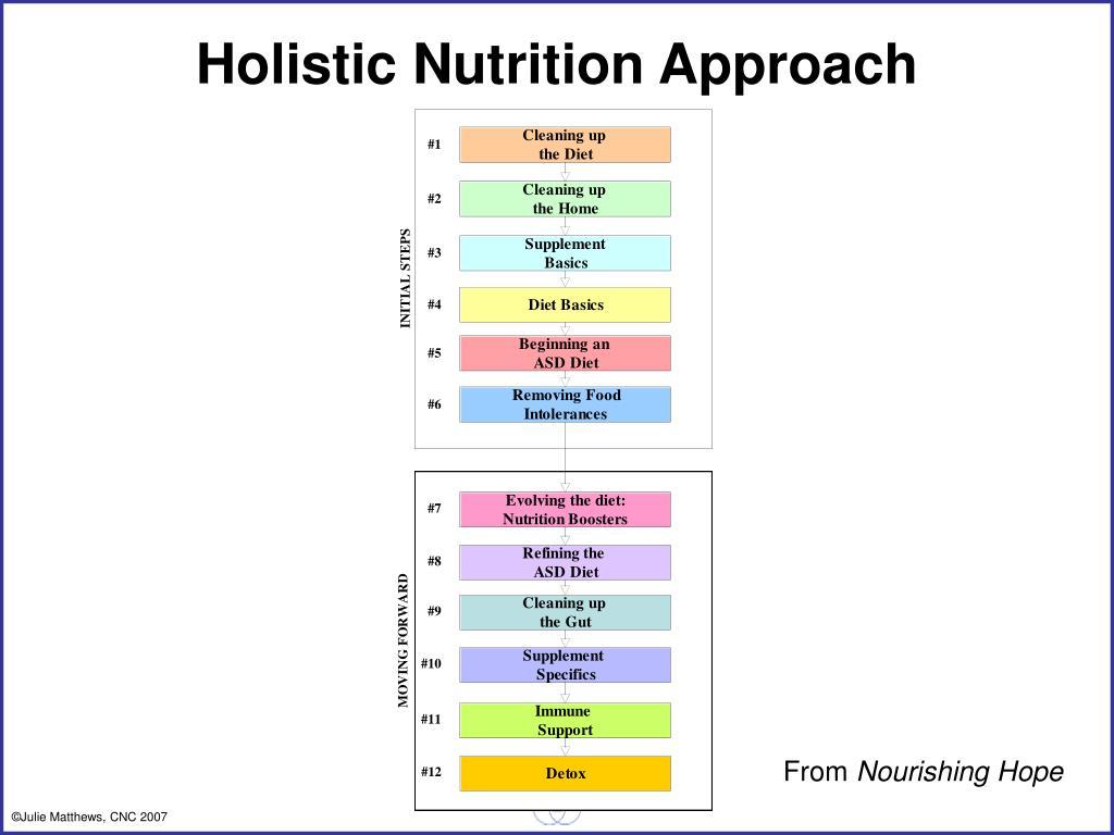 Holistic Nutrition Approach