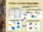 online auction operation