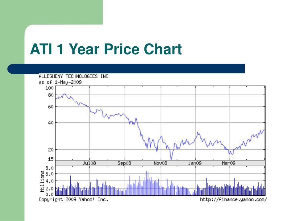 ATI 1 Year Price Chart