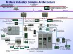 metals industry sample architecture4