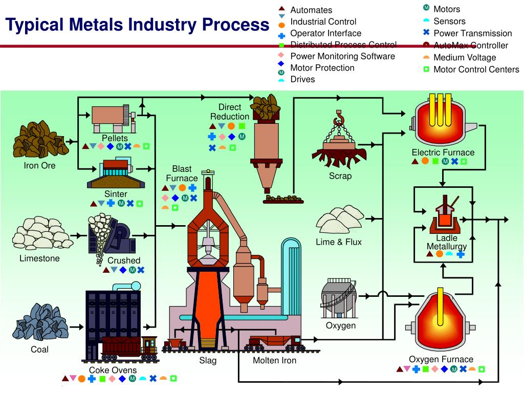 typical metals industry process l.