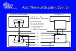 axial thermal gradient control