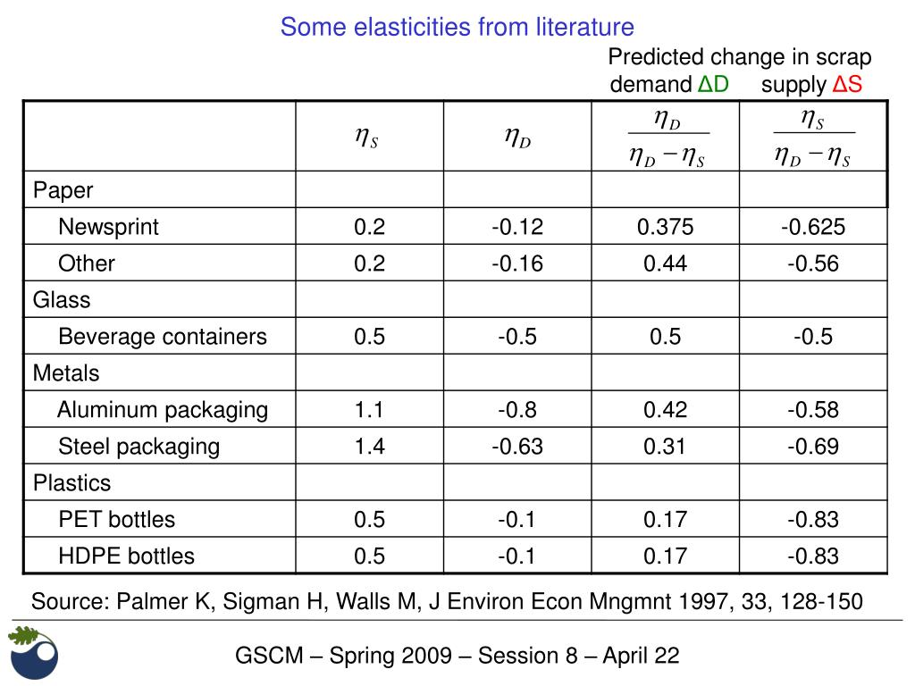Some elasticities from literature