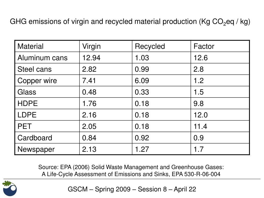 GHG emissions of virgin and recycled material production (Kg CO
