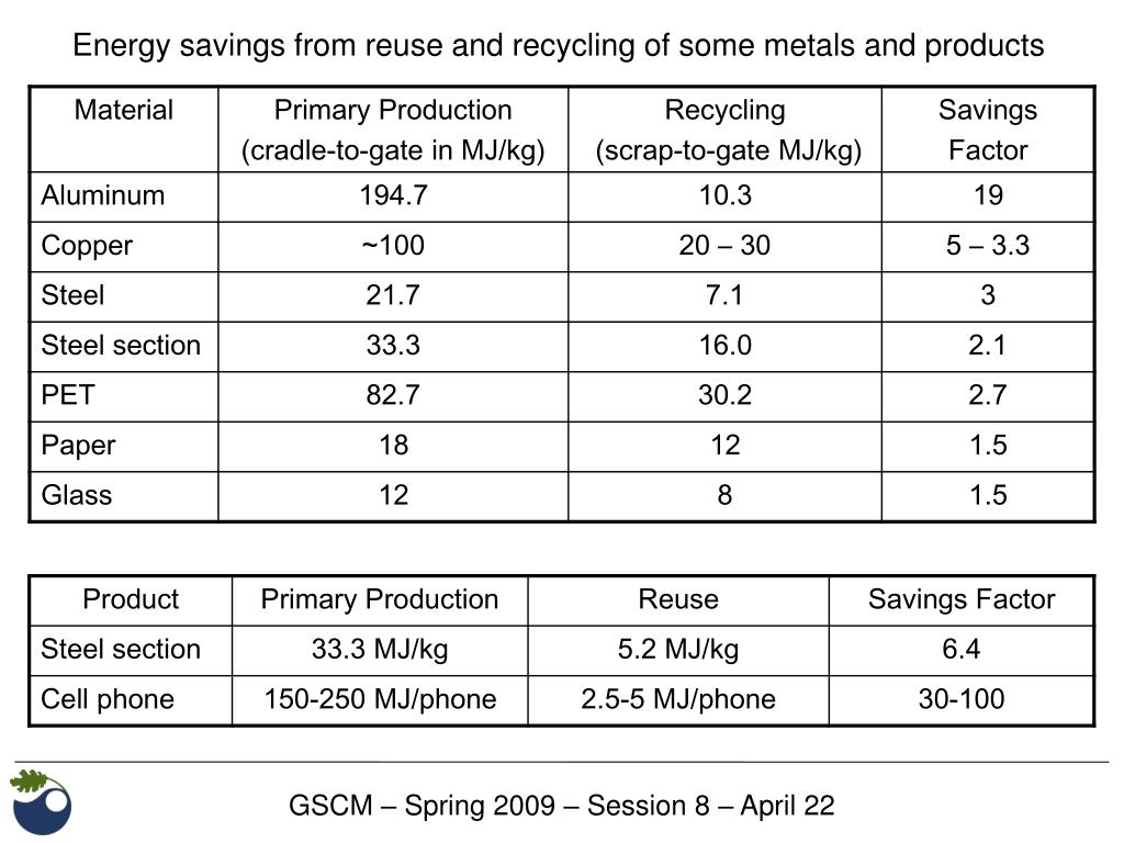 Energy savings from reuse and recycling of some metals and products