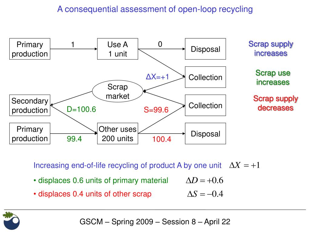 A consequential assessment of open-loop recycling