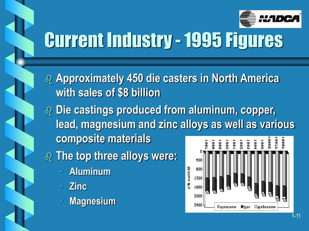 Current Industry - 1995 Figures