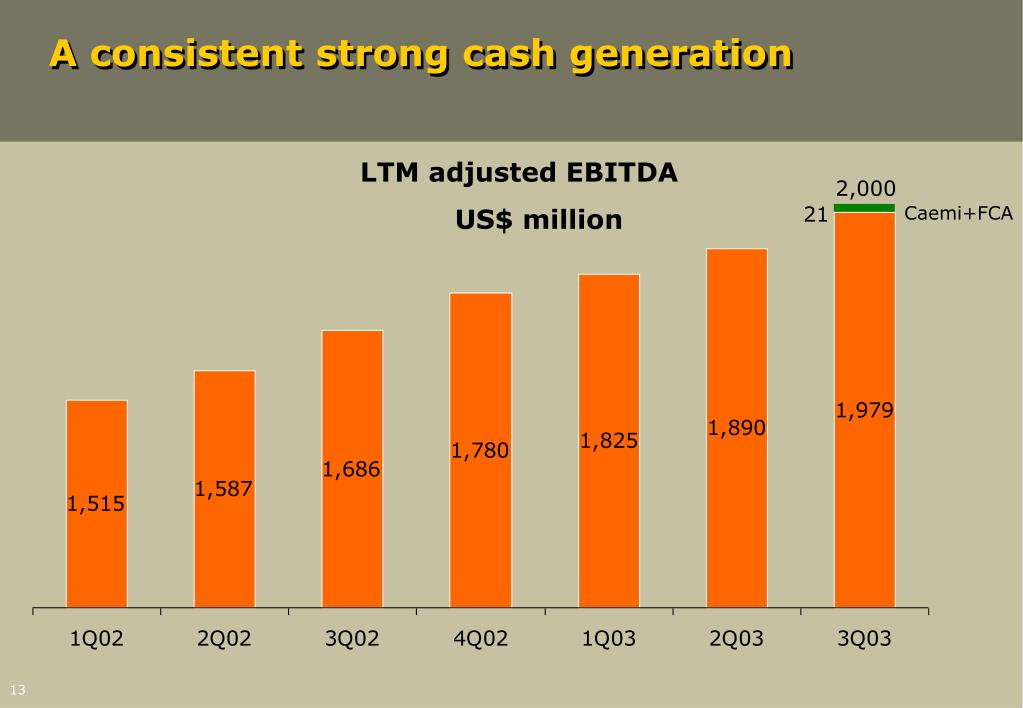 A consistent strong cash generation