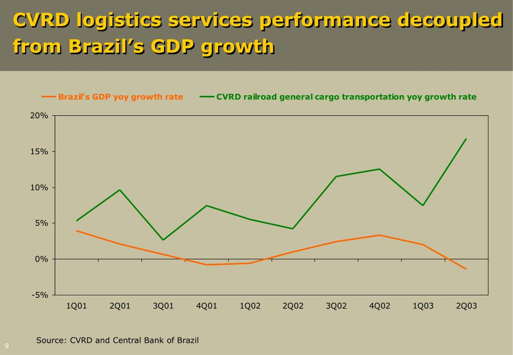 CVRD logistics services performance decoupled from Brazil's GDP growth