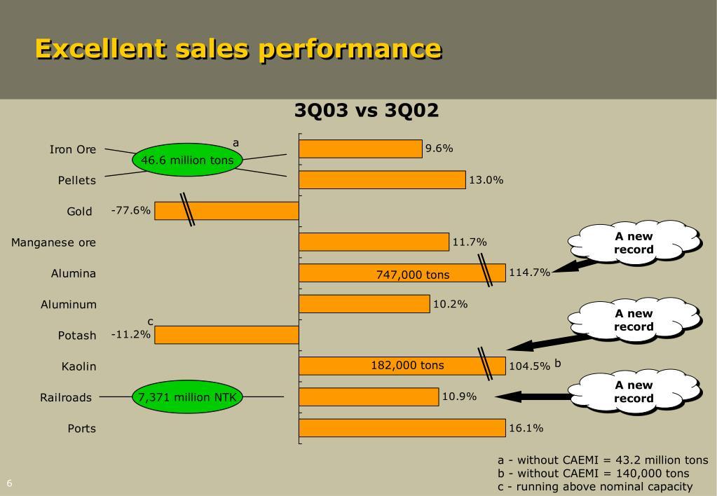Excellent sales performance