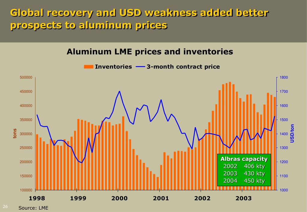 Global recovery and USD weakness added better prospects to aluminum prices