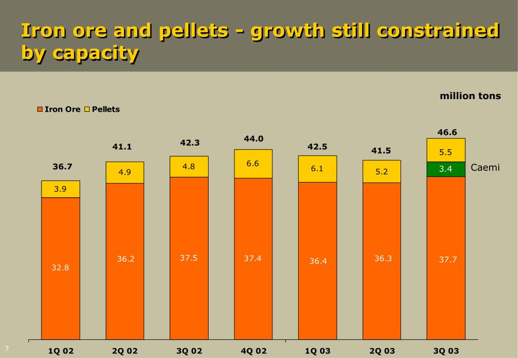 Iron ore and pellets - growth still constrained by capacity