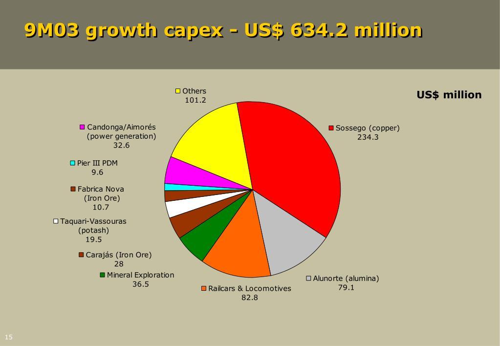 9M03 growth capex - US$ 634.2 million