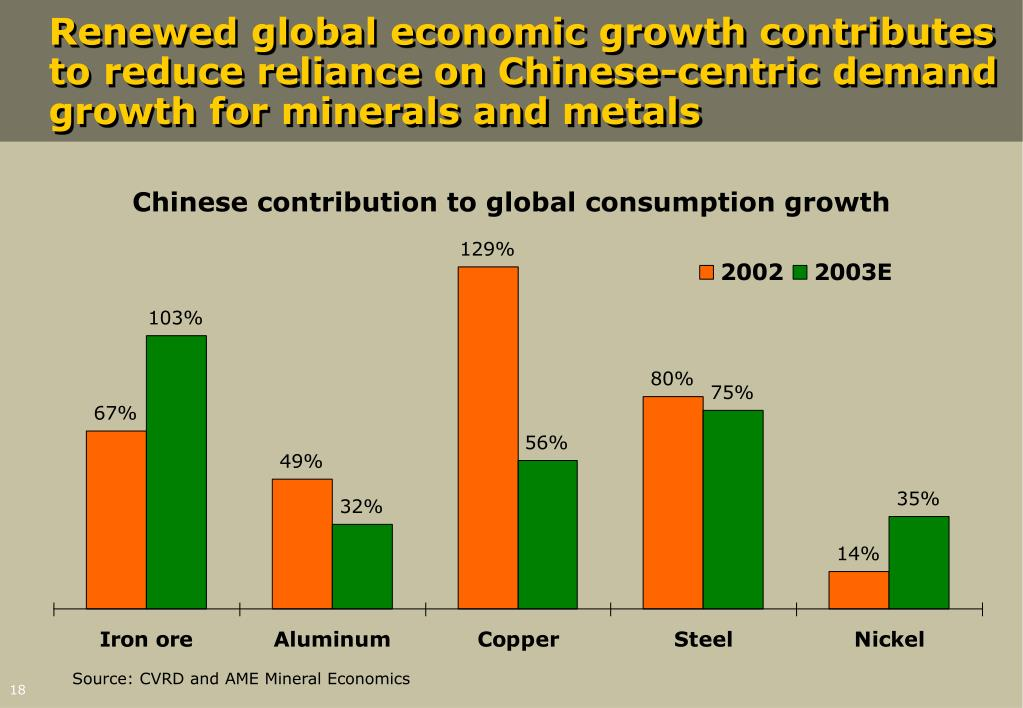 Renewed global economic growth contributes to reduce reliance on Chinese-centric demand growth for minerals and metals