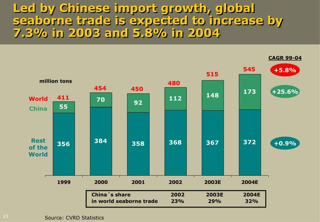 Led by Chinese import growth, global seaborne trade is expected to increase by 7.3% in 2003 and 5.8% in 2004