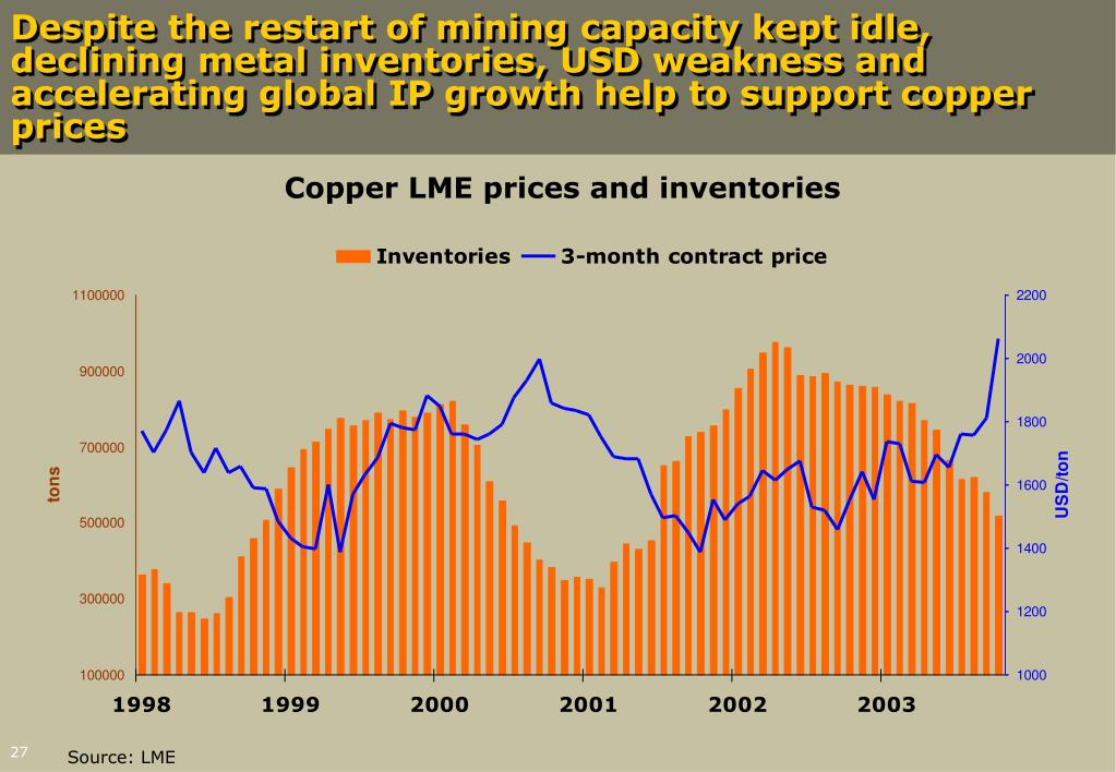 Despite the restart of mining capacity kept idle, declining metal inventories, USD weakness and accelerating global IP growth help to support copper prices