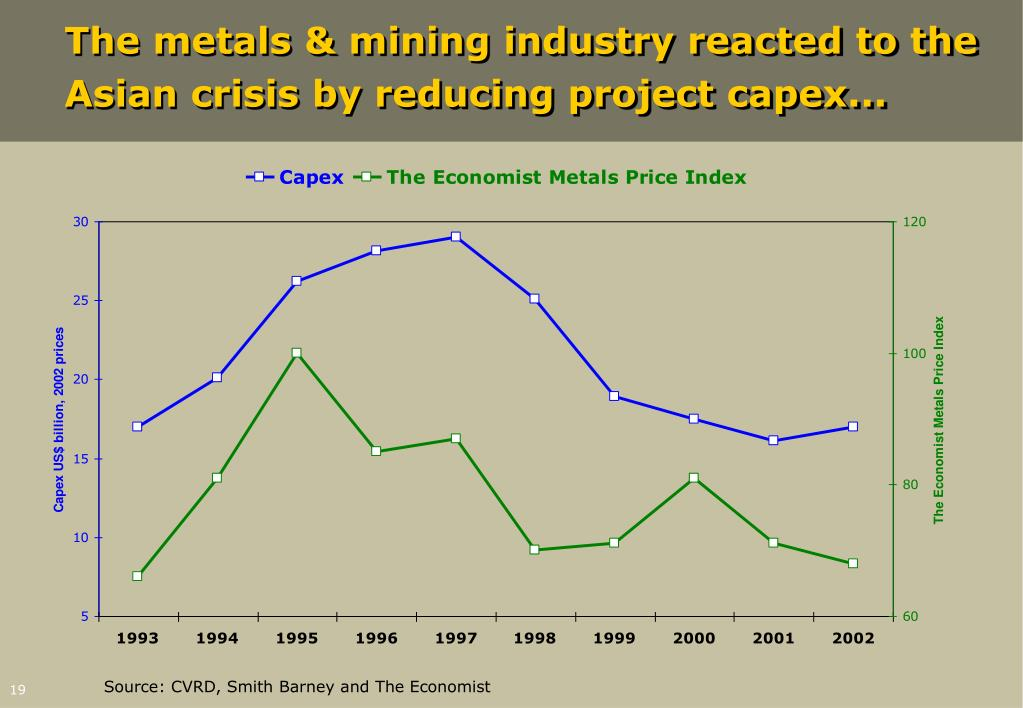 The metals & mining industry reacted to the Asian crisis by reducing project capex...