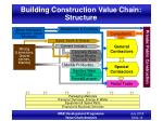 building construction value chain structure