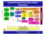 cereal processing value chain structure