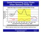 cereal processing value chain urban demand trends 3