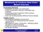 metalworks furniture value chain market overview