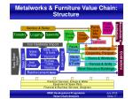 metalworks furniture value chain structure