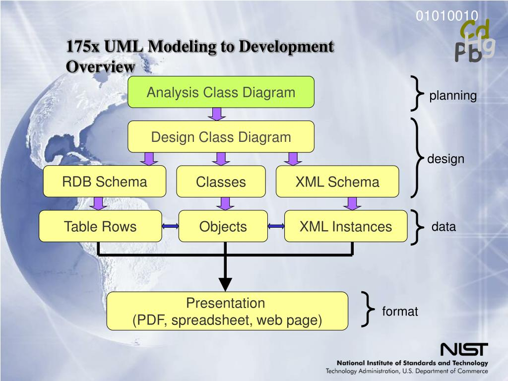 175x UML Modeling to Development Overview