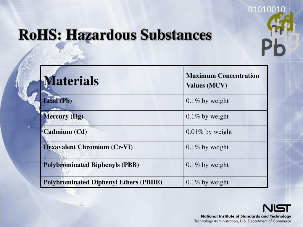 RoHS: Hazardous Substances