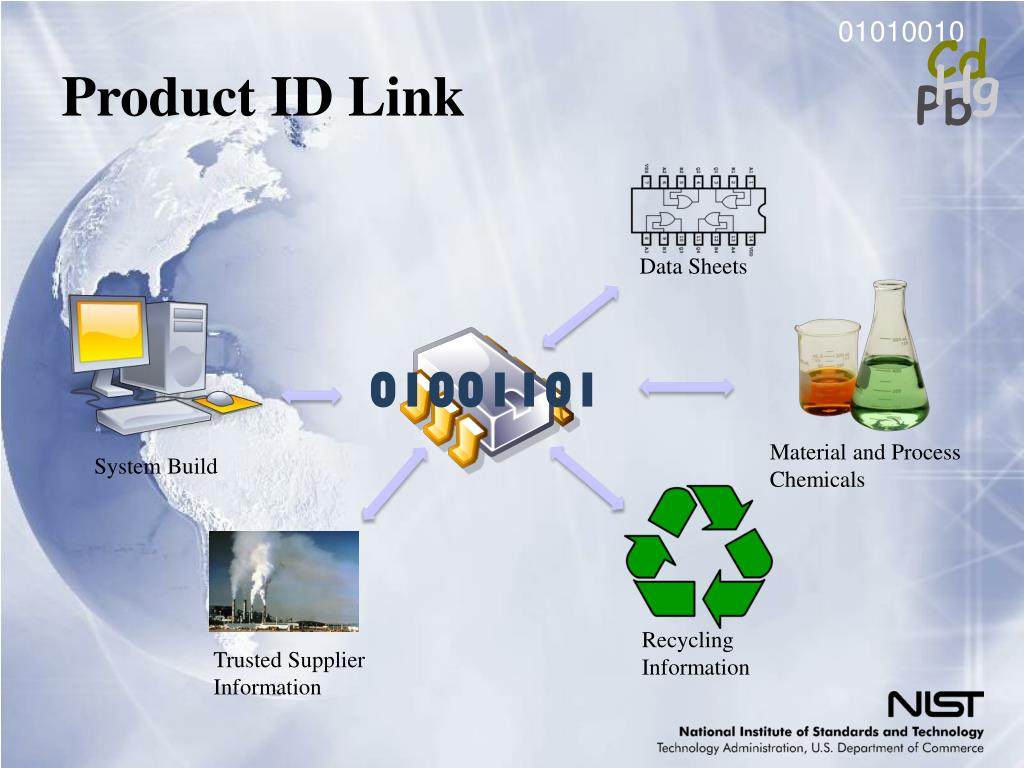 Product ID Link