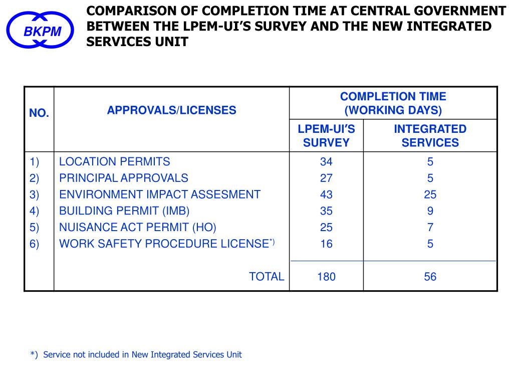 COMPARISON OF COMPLETION TIME AT CENTRAL GOVERNMENT BETWEEN THE LPEM-UI'S SURVEY AND THE NEW INTEGRATED SERVICES UNIT