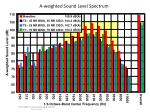 a weighted sound level spectrum