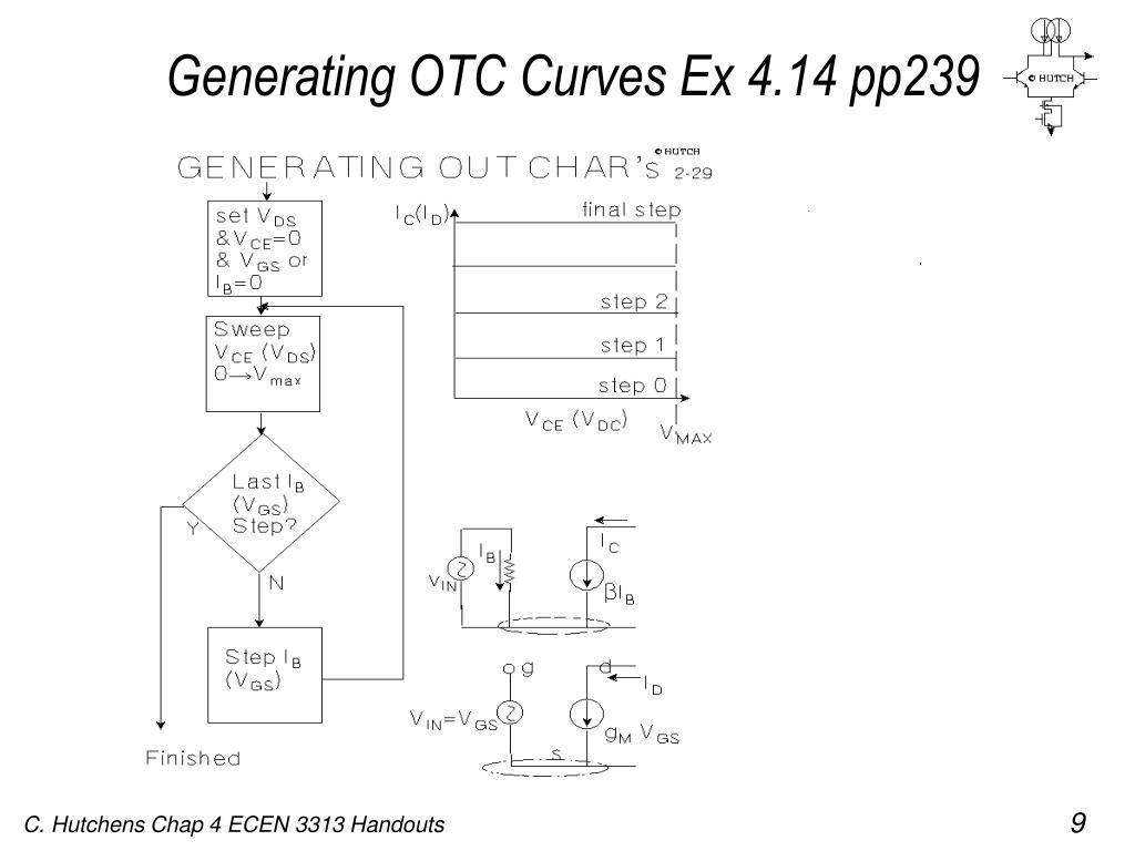 Generating OTC Curves Ex 4.14 pp239