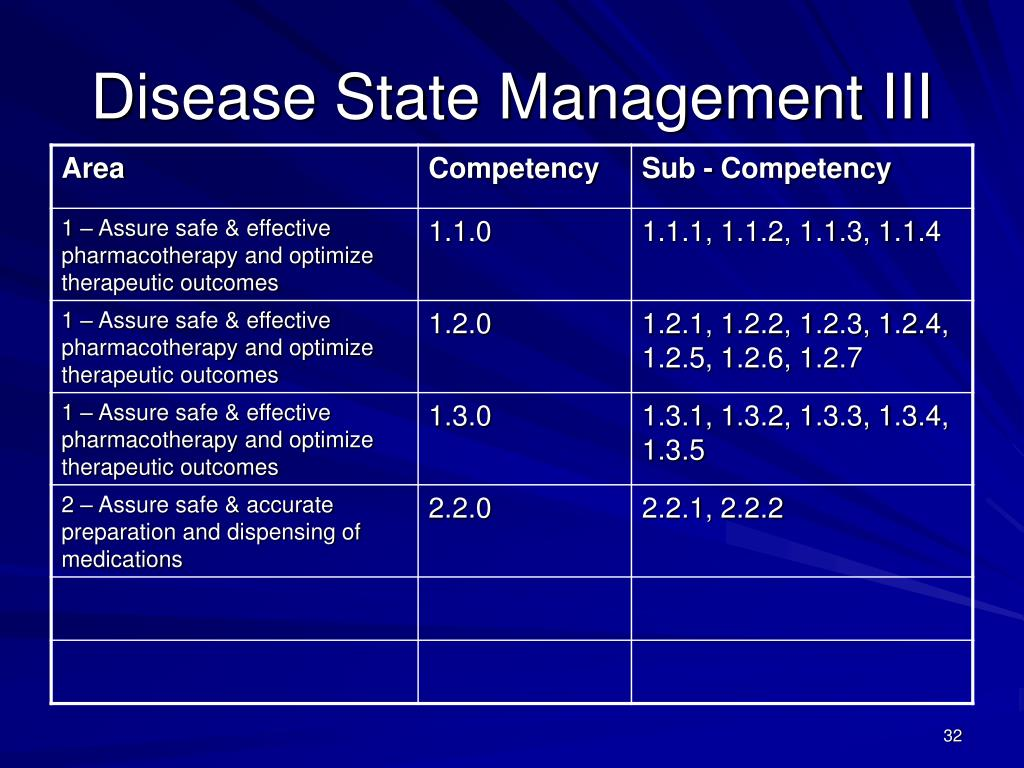 Disease State Management III