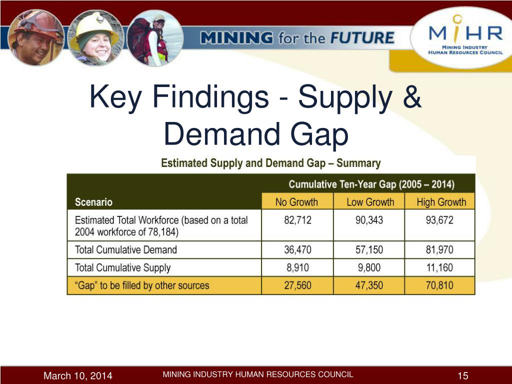 Key Findings - Supply & Demand Gap