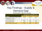 key findings supply demand gap