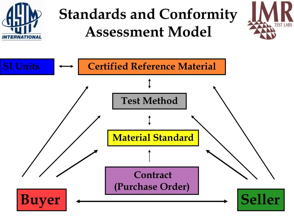 Standards and Conformity Assessment Model