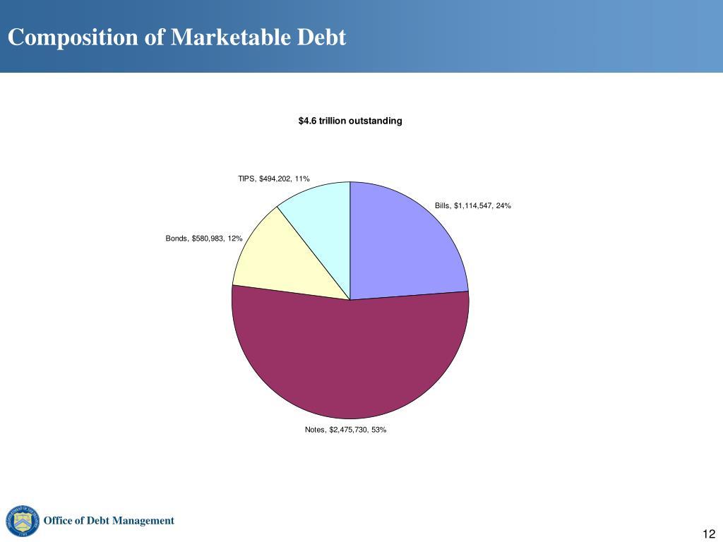 Composition of Marketable Debt